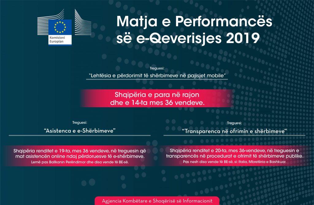 Shqipëria është vlerësuar nga Komisioni Europian si e para në rajon për Qeverisjen Elektronike në 2019