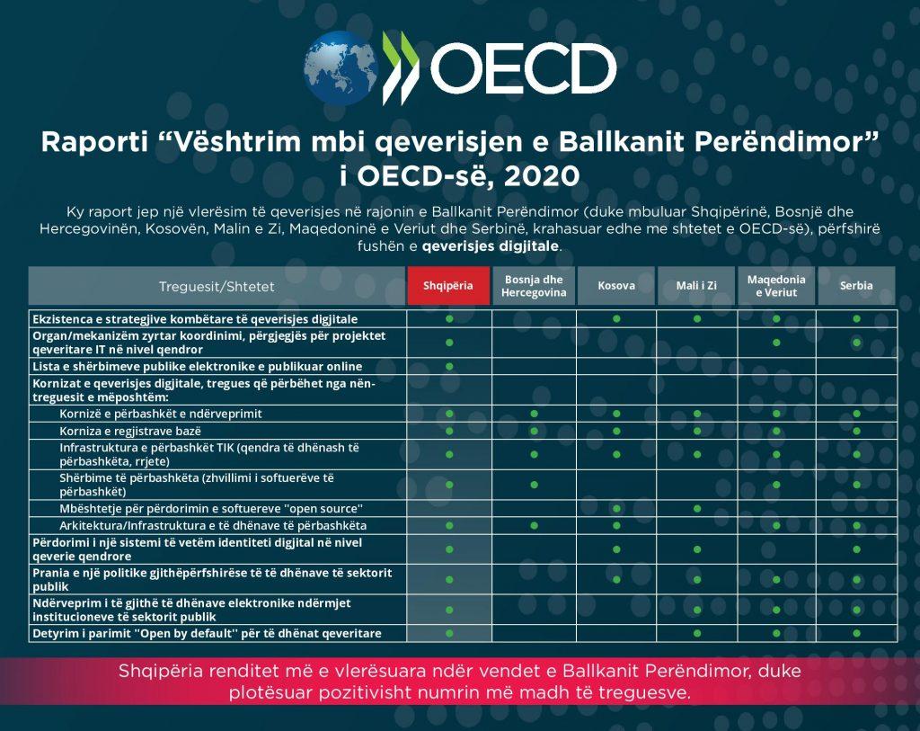 Qeverisja dixhitale, Shqipëria e para dhe e vetmja në rajon, që përmbush çdo standard