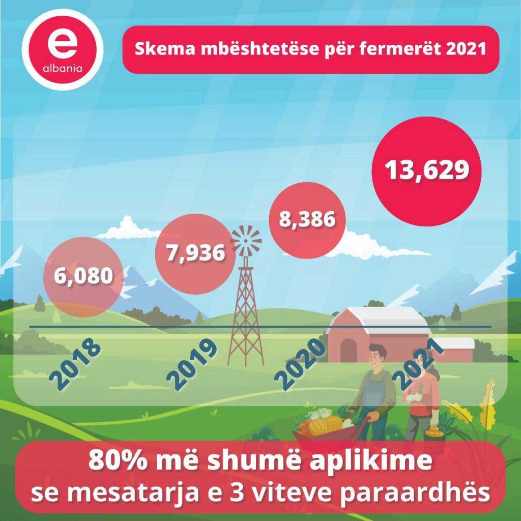 Rekord shifrash, Karçanaj: Mbi 13 mijë aplikime online për skemën e mbështetjes për fermerët