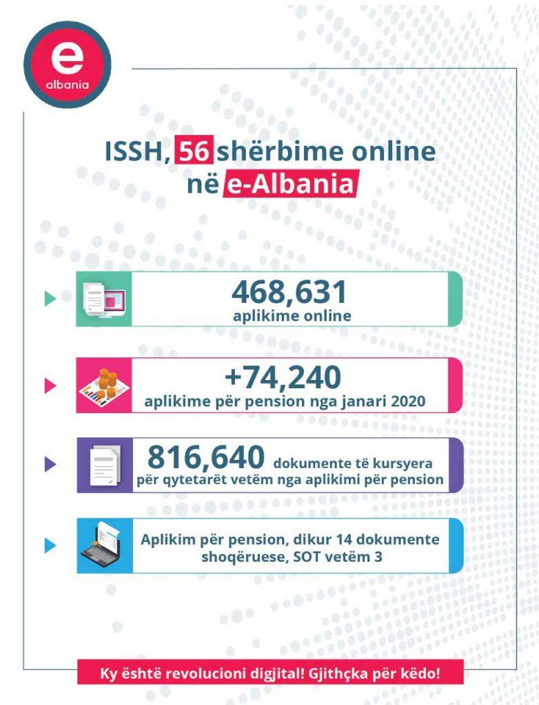 Karçanaj: Aplikimi për pension, 816,640 dokumente të kursyera për qytetarët