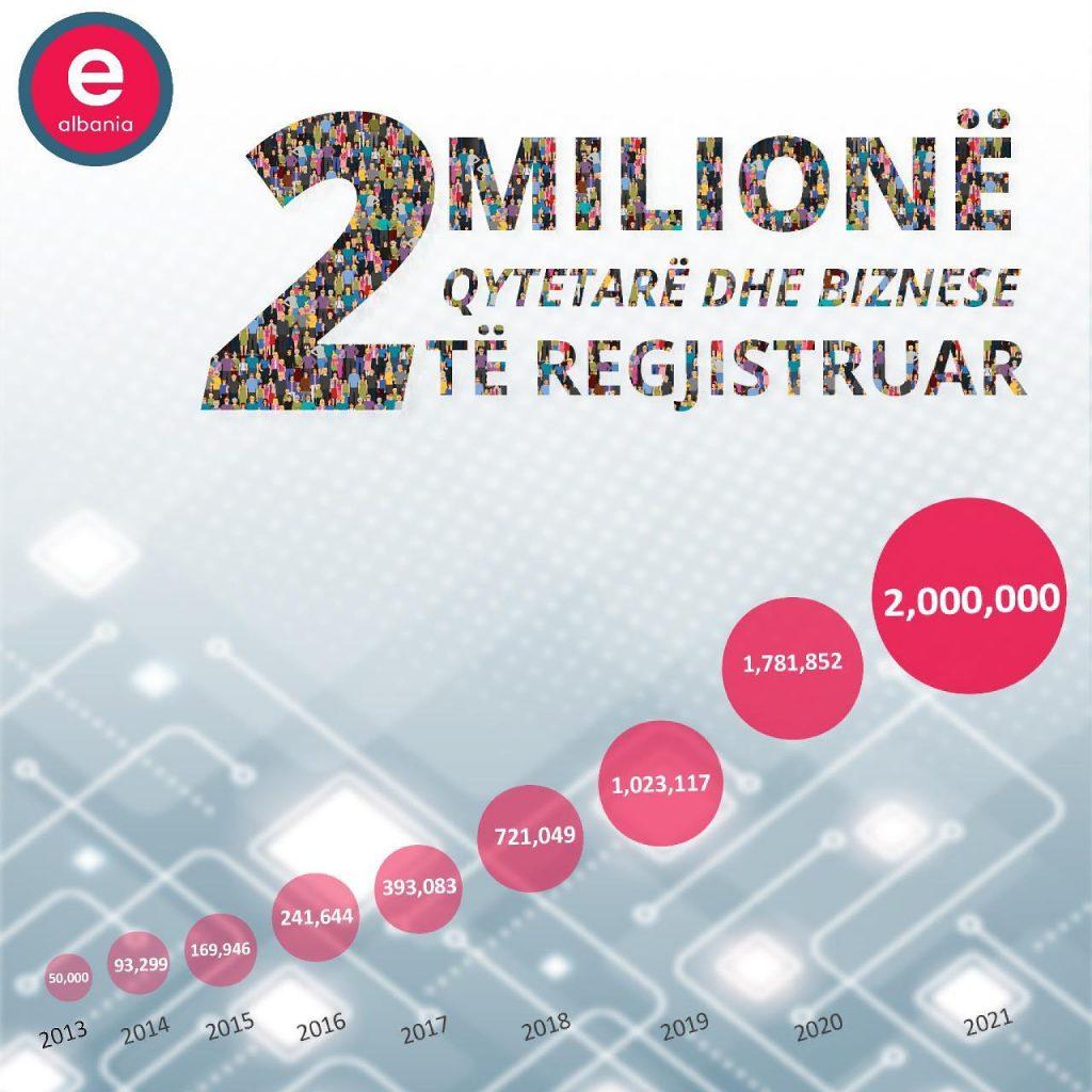 2 milionë të regjistruar në e-Albania! Karçanaj: Shqipëria do jetë kampione e digjitalizimit